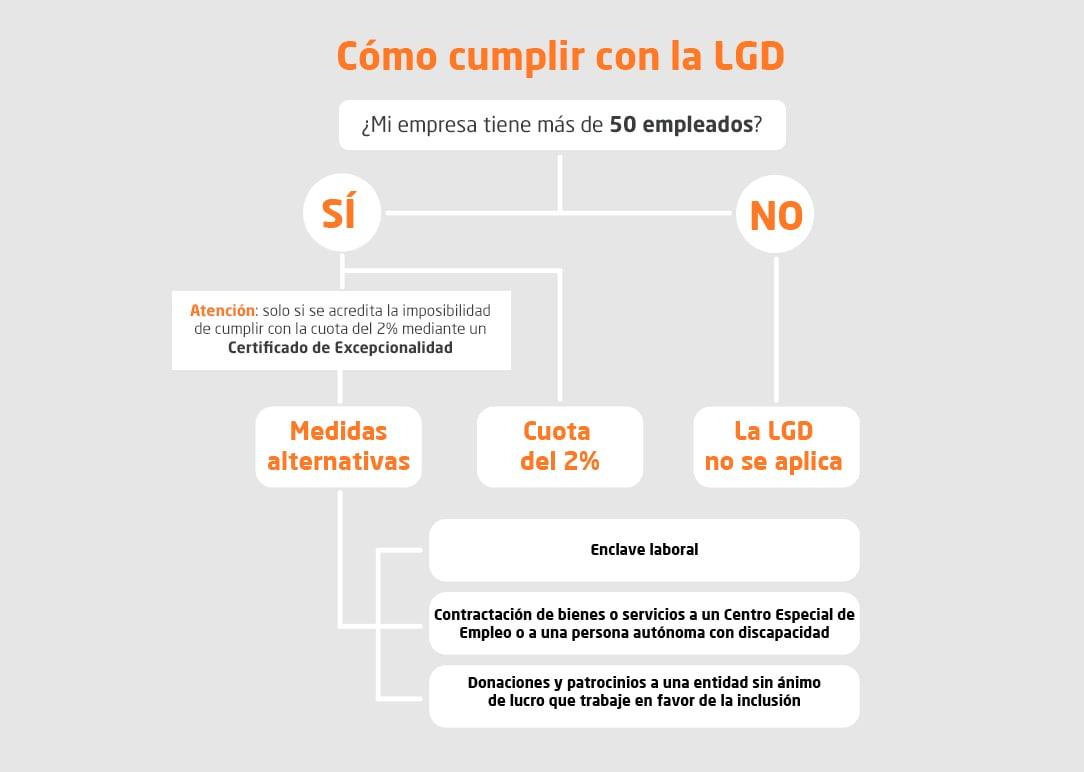 esquema-cumplir-LGD